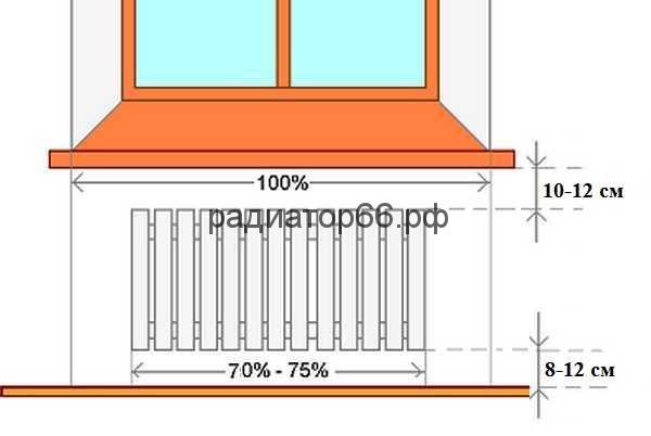 Выбор места установки радиаторов очень важен